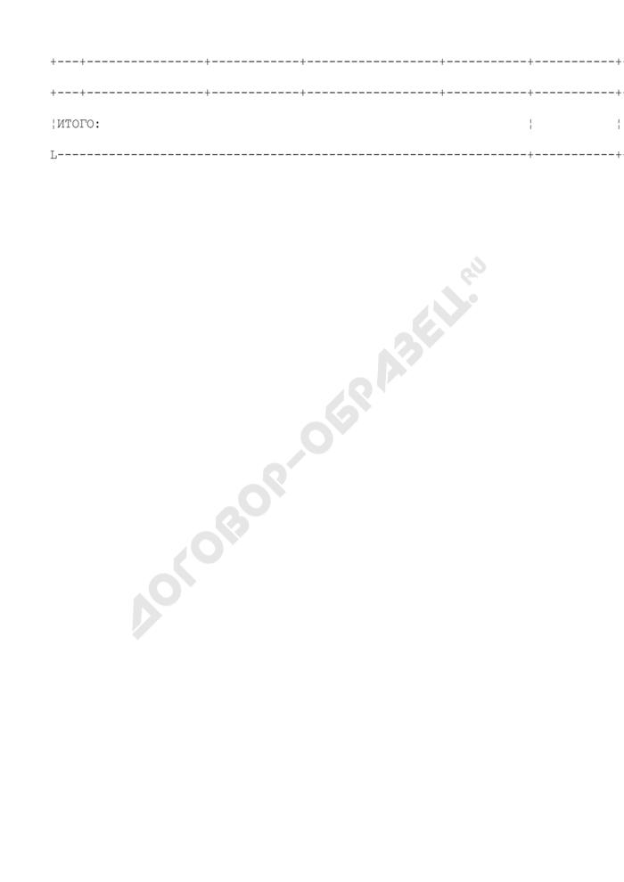Сведения о сданном в аренду оборудовании предприятия, находящегося в сфере ведения и координации Роспрома. Форма N VIII/1. Страница 2