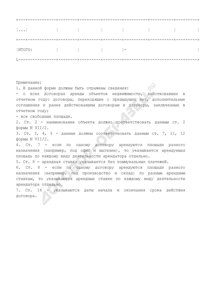 Сведения о сдаче в аренду объектов недвижимости предприятием, находящимся в сфере ведения и координации Роспрома. Форма N VII/6. Страница 2