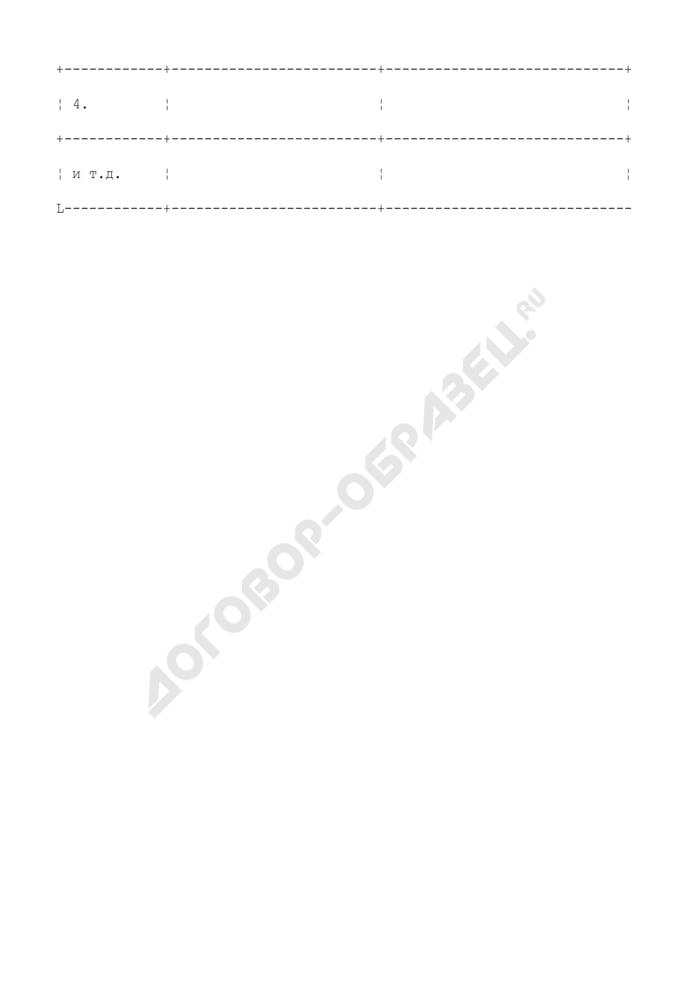 Общий опыт работы (приложение к письму-заявке на участие в предварительном квалификационном отборе поставщиков для поставки товаров и/или установки оборудования). Форма N 2. Страница 2