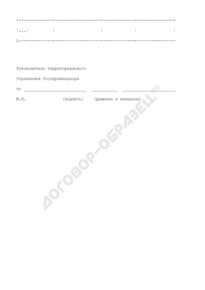 Сведения о системах добровольной сертификации медицинских услуг или аккредитации медицинских организаций, действующих на территории субъекта Российской Федерации. Страница 2