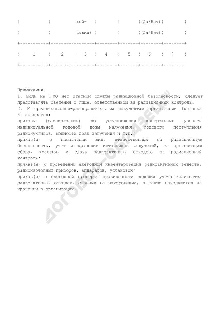 Сведения о службе радиационной безопасности на радиационно опасном объекте. Форма N Ф2.8.1-ОСРБ. Страница 2