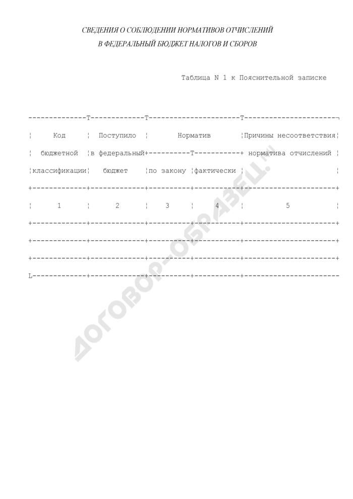 Сведения о соблюдении нормативов отчислений в федеральный бюджет налогов и сборов. Страница 1