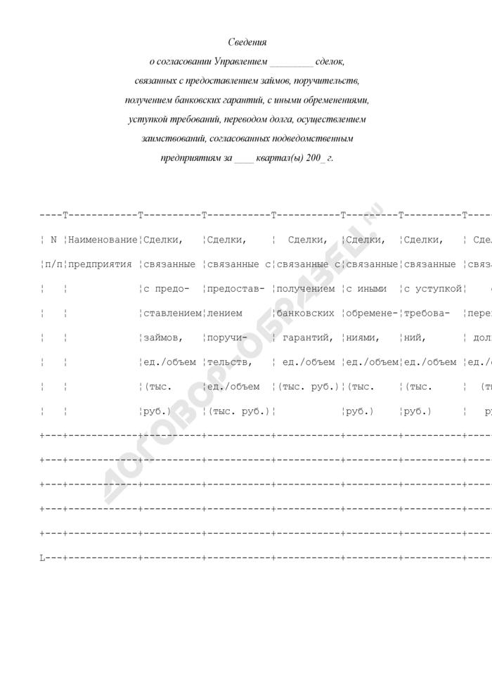 Сведения о согласовании Управлением Федерального агентства по атомной энергии сделок, связанных с предоставлением займов, поручительств, получением банковских гарантий, с иными обременениями, уступкой требований, переводом долга, осуществлением заимствований, согласованных подведомственным предприятиям. Страница 1