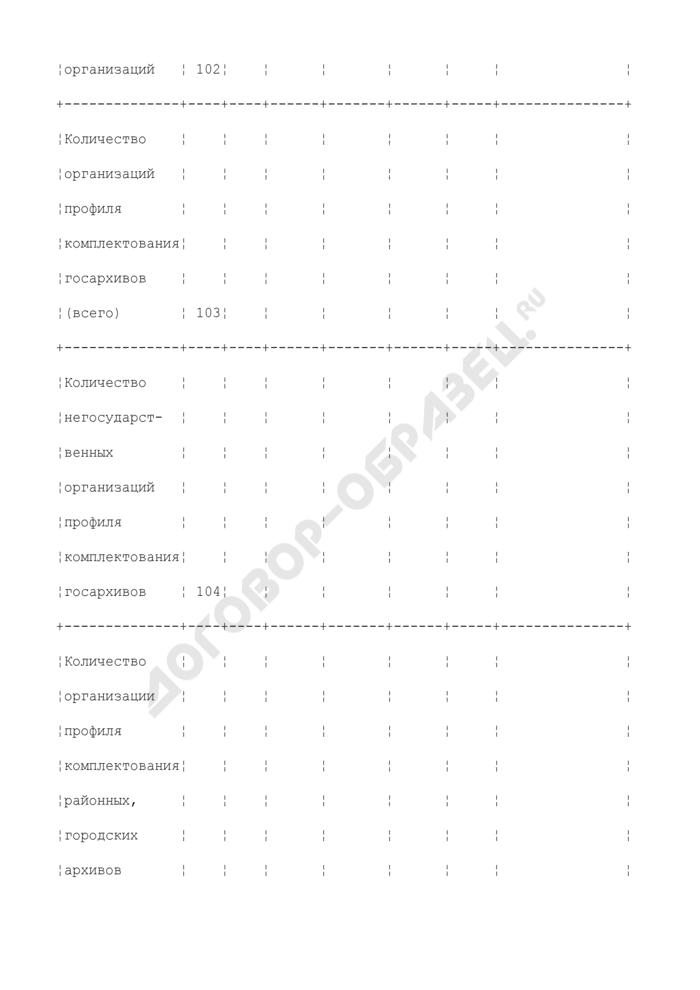Сведения о состоянии хранения документов в организациях - источниках комплектования государственных, районных, городских архивов. Страница 3
