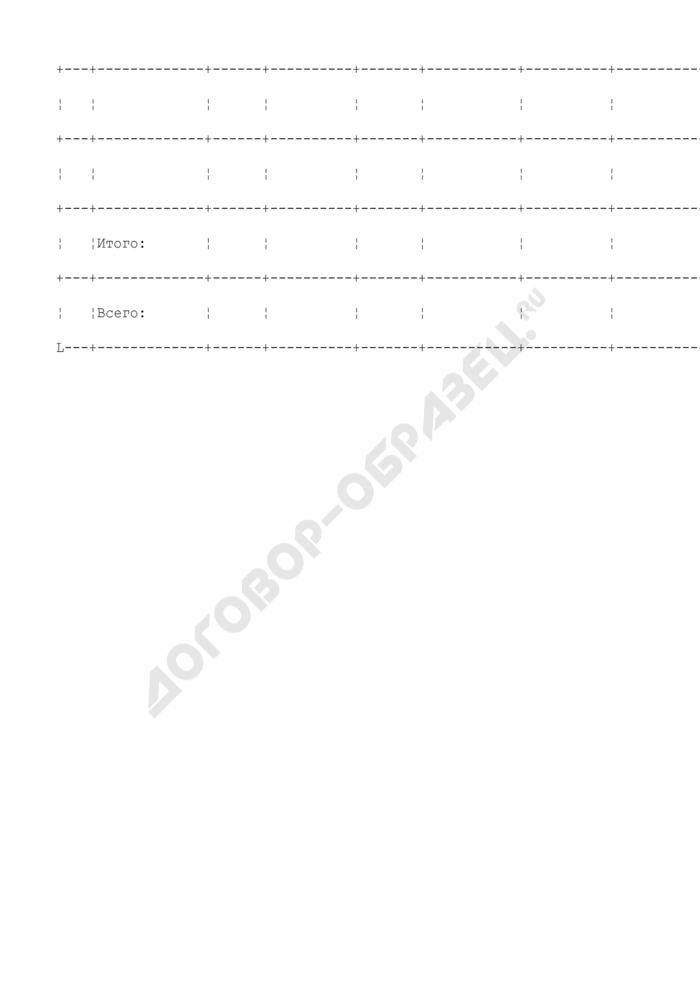 Объемы заготовки древесины в спелых и перестойных лесных насаждениях при сплошных и выборочных рубках (приложение к типовой форме лесного плана субъекта Российской Федерации). Страница 2