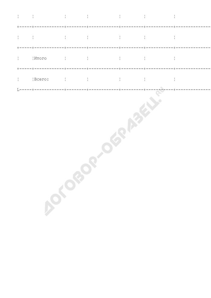 Объемы заготовки древесины на лесных участках, предоставленных в аренду (приложение к типовой форме лесного плана субъекта Российской Федерации). Страница 2