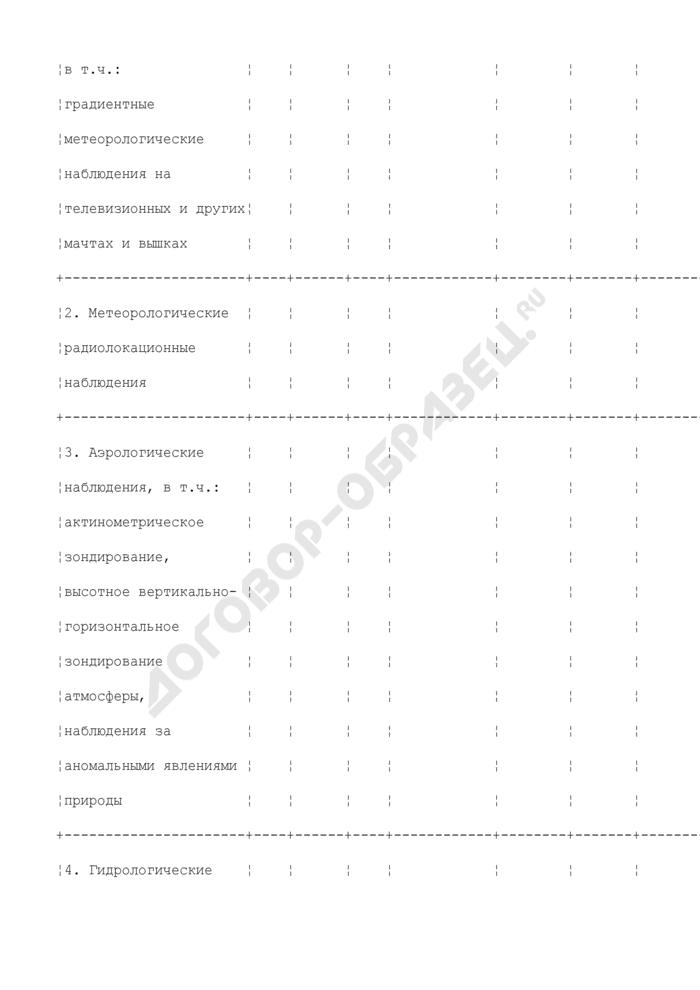 Сведения о составе документов Госфонда. Страница 2