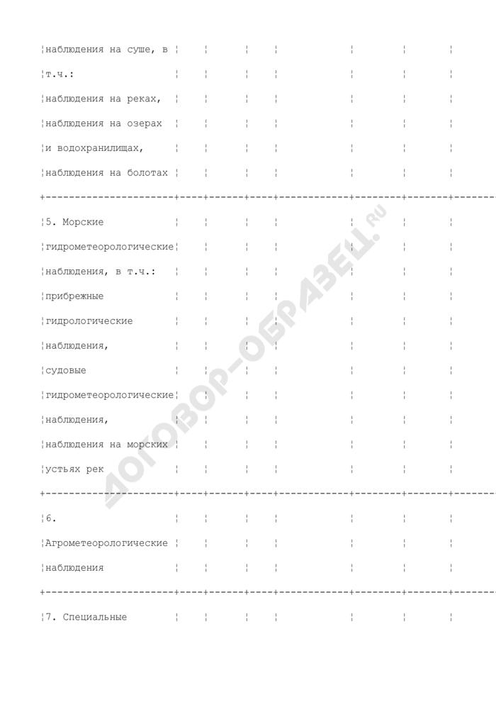 Сведения о составе документов Госфонда. Страница 3