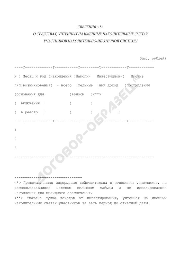 Сведения о средствах, учтенных на именных накопительных счетах участников накопительно-ипотечной системы. Страница 1