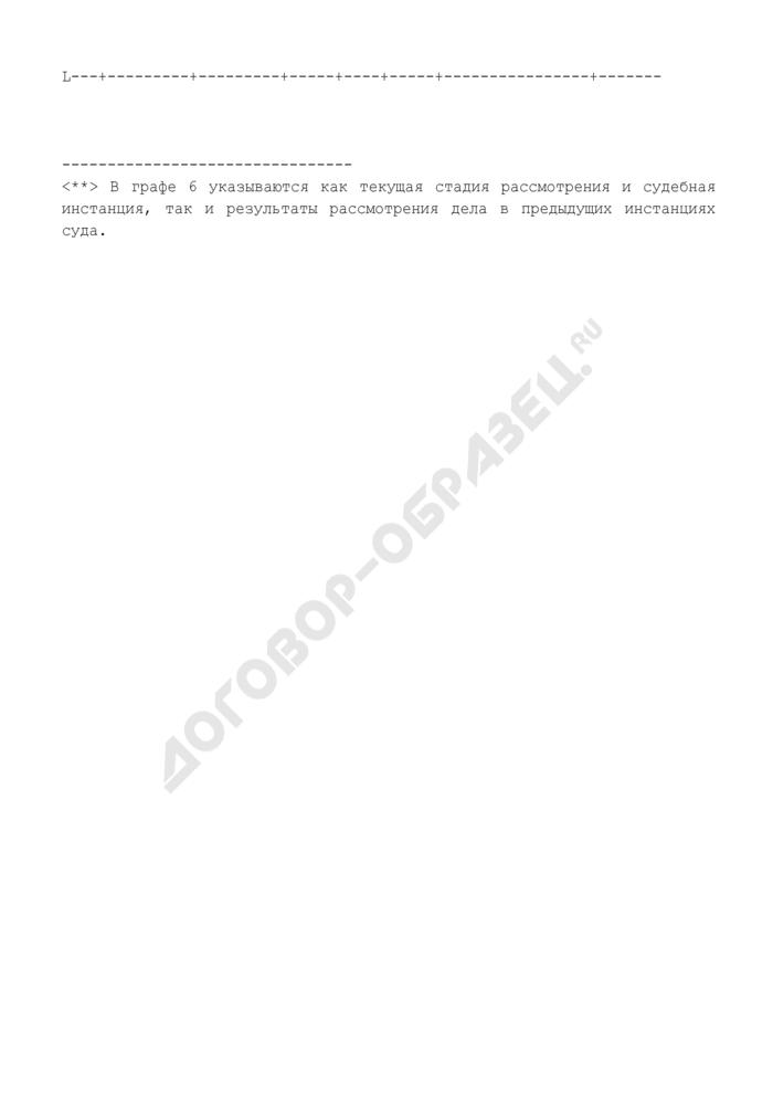 Сведения о судебных делах, в которых участвуют подведомственные Федеральному агентству морского и речного транспорта федеральные государственные учреждения и федеральные государственные унитарные предприятия. Страница 2