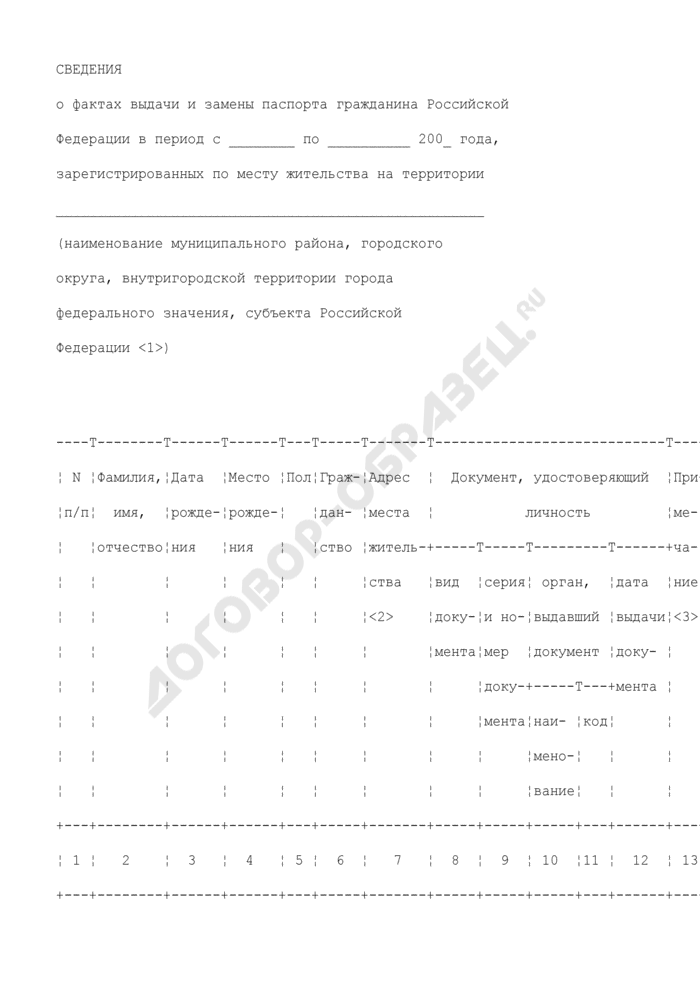 Сведения о фактах выдачи и замены паспорта гражданина Российской Федерации, зарегистрированных по месту жительства. Страница 1