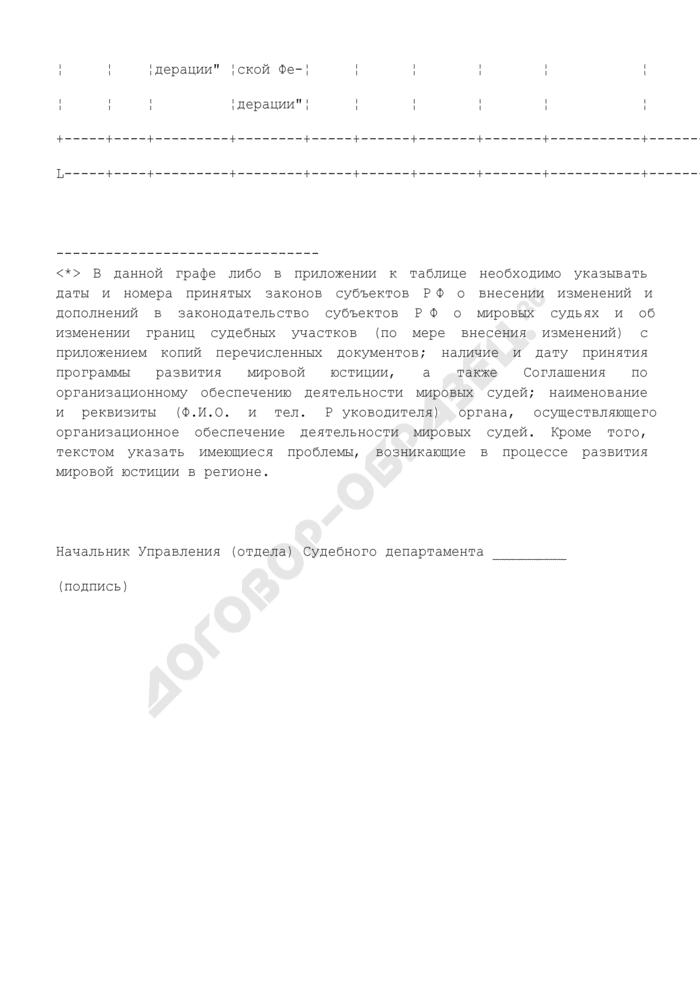 Сведения о формировании и развитии мировой юстиции в субъектах Российской Федерации. Форма N В1.4. Страница 3