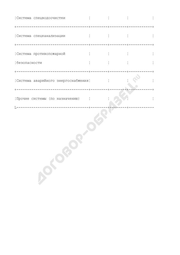Сведения о характеристиках и состоянии физических барьеров и технических систем обеспечения радиационной безопасности на радиационно опасном объекте. Форма N Ф2.4.2-ОСРБ. Страница 3