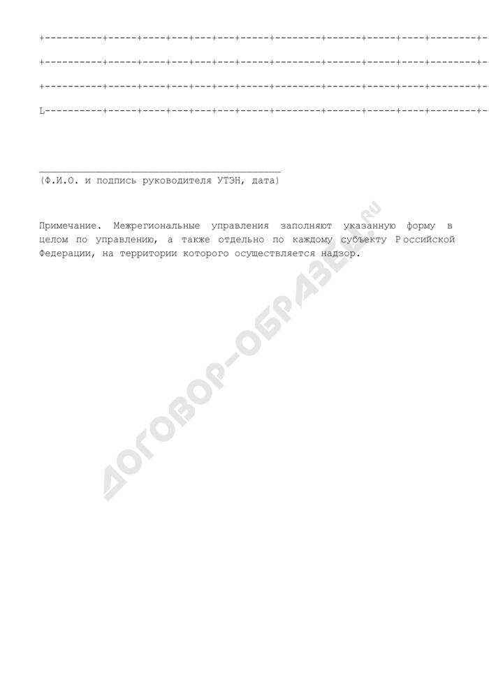 Сведения о ходе регистрации объектов в государственном реестре опасных производственных объектов управления по технологическому и экологическому надзору Ростехнадзора. Форма N УТЭ-ОПО. Страница 2