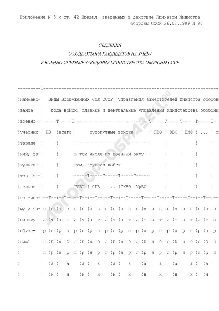 Сведения о ходе отбора кандидатов на учебу в военно-учебные заведения Министерства обороны СССР. Страница 1