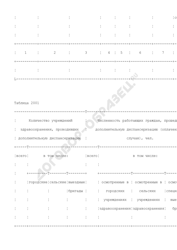Сведения о ходе проведения дополнительной диспансеризации работающих граждан. Форма N 2-ДД (представляют ТФОМС по субъекту Российской Федерации фонду ОМС). Страница 3