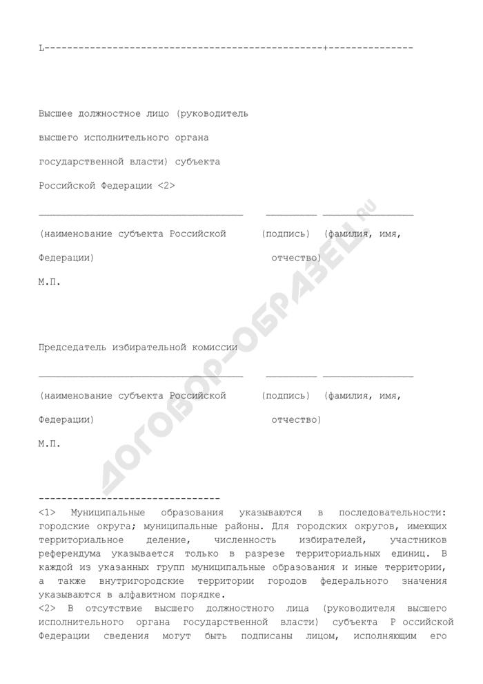 Сведения о численности избирателей, участников референдума, зарегистрированных на территории субъекта Российской Федерации. Форма N 4.1риур. Страница 2