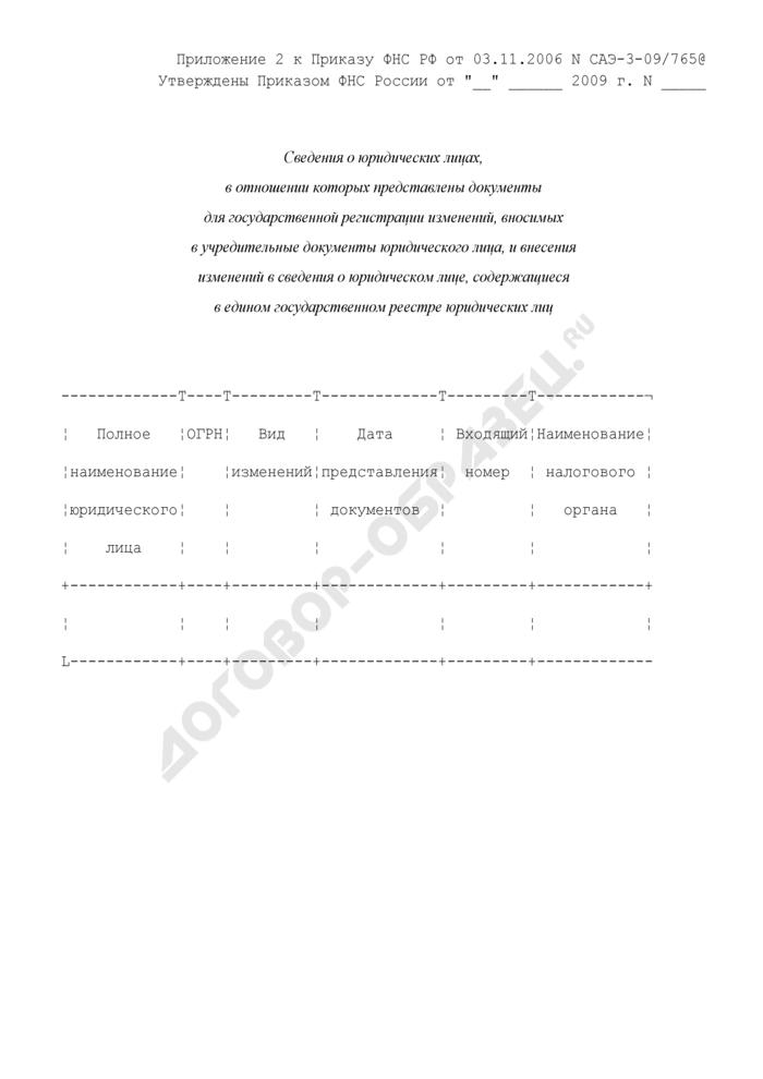 Сведения о юридических лицах, в отношении которых представлены документы для государственной регистрации изменений, вносимых в учредительные документы юридического лица, и внесения изменений в сведения о юридическом лице, содержащиеся в едином государственном реестре юридических лиц. Страница 1