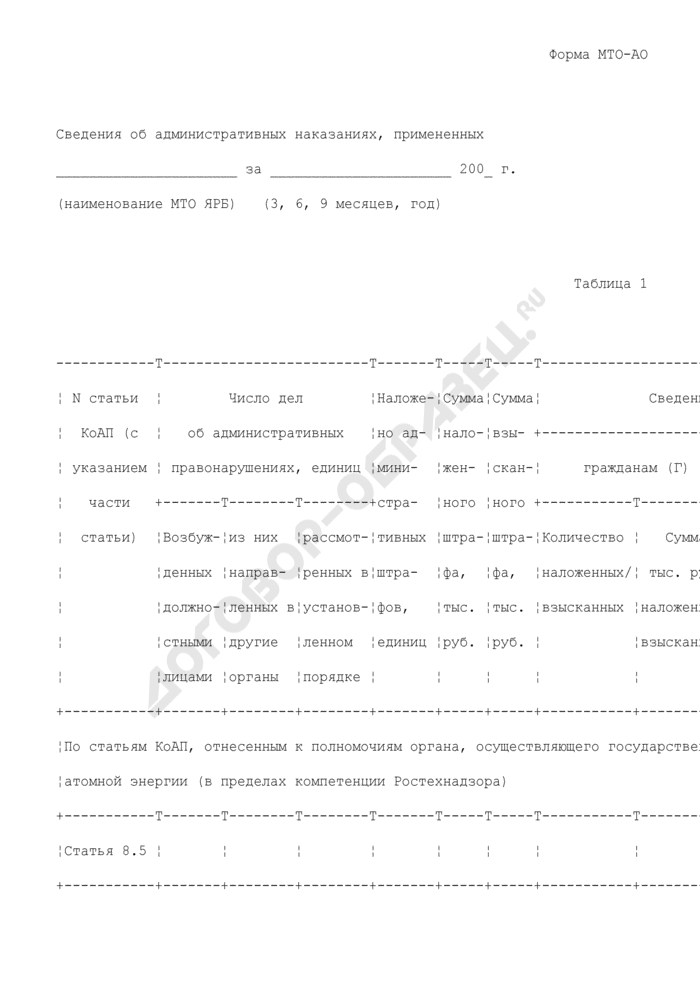 Сведения об административных наказаниях, примененных межрегиональным территориальным округом по надзору за ядерной и радиационной безопасностью Ростехнадзора. Форма N МТО-АО. Страница 1