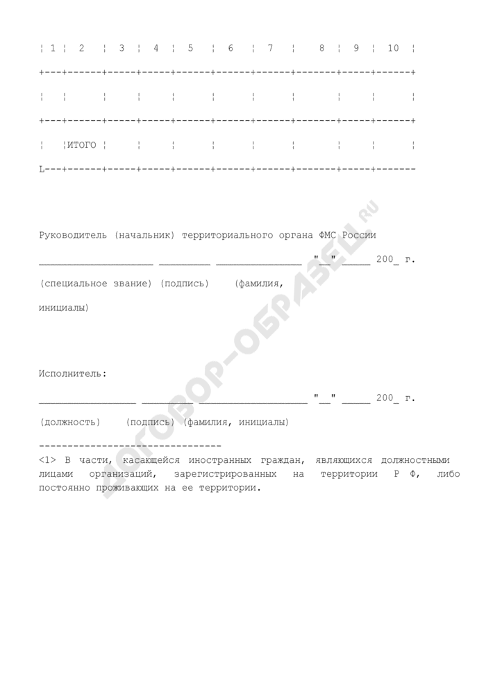 Сведения об административных правонарушениях и преступлениях, совершенных иностранными гражданами и лицами без гражданства (по признаку гражданства либо страны постоянного проживания). Форма N 1-АП. Страница 2