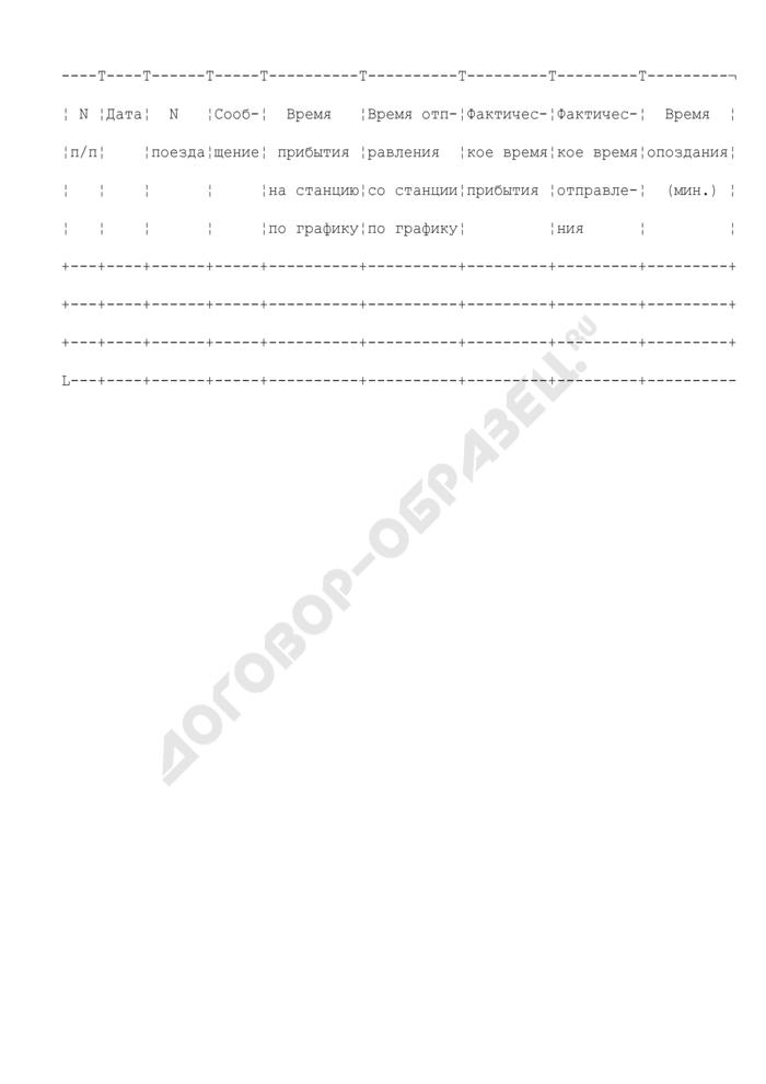 Сведения об изменении времени фактического прибытия (отправления) поезда. Страница 1