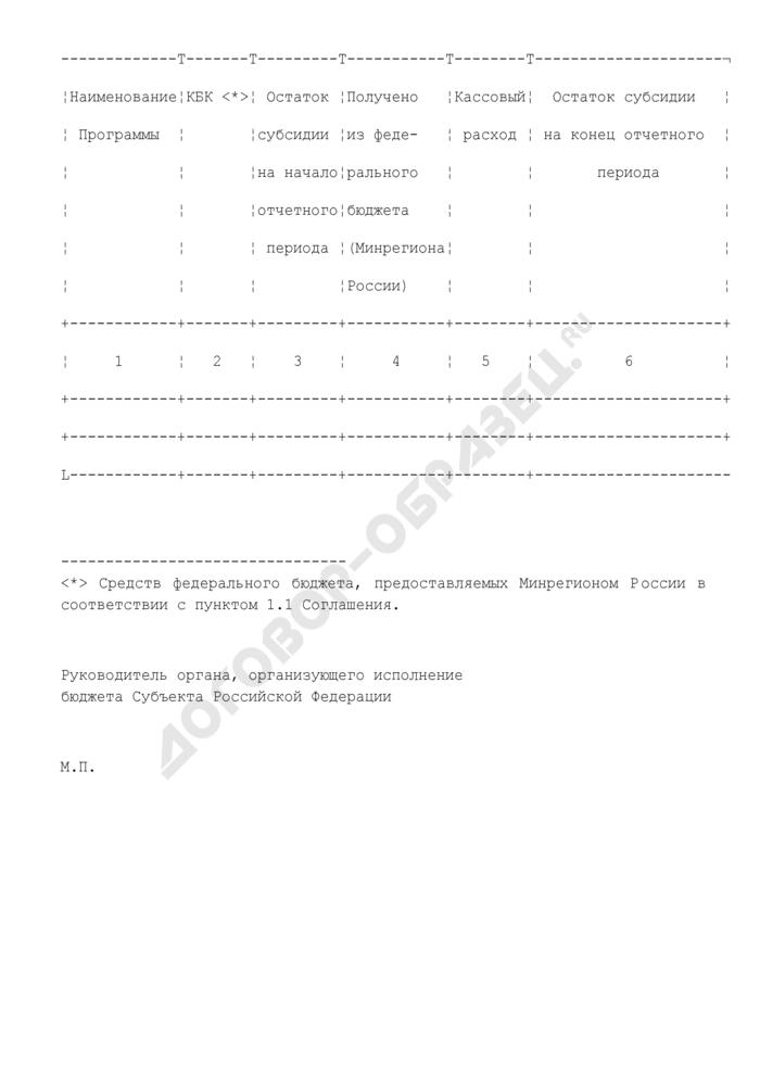 Сведения об использовании субсидии из федерального бюджета на выполнение мероприятий программы (приложение к соглашению о предоставлении субсидии из федерального бюджета бюджету субъекта Российской Федерации на софинансирование расходных обязательств субъекта Российской Федерации (муниципальных образований) по реализации мероприятий федеральной целевой программы (подпрограммы)). Форма N 1. Страница 2