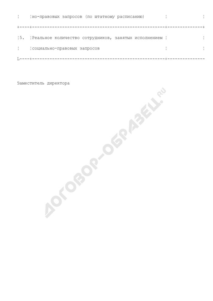 Сведения об исполнении запросов социально-правового характера, поступивших в архив. Страница 2