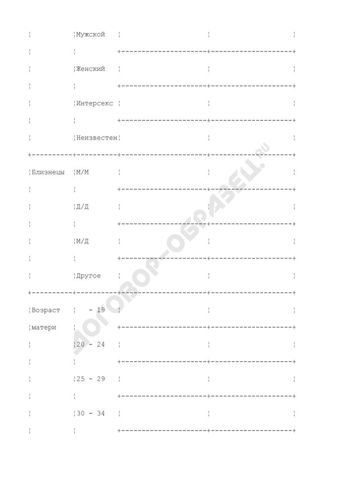 """Отчетная форма """"Сведения о родившихся"""" в родильном доме ежемесячно в дополнение к сведениям на все случаи рождений (живо- и мертворождений) за отчетный период (месяц). Форма N 60. Страница 2"""