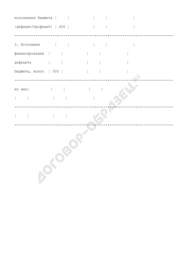Сведения об исполнении консолидированного бюджета (приложение к пояснительной записке). Страница 3