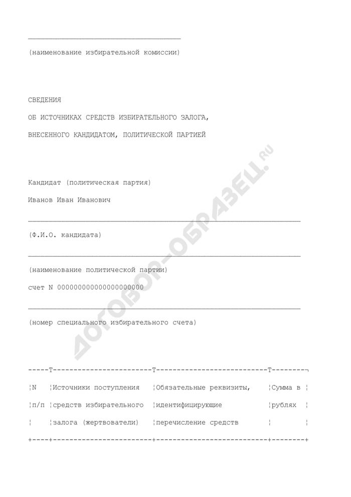 Сведения об источниках средств избирательного залога, внесенного кандидатом, политической партией. Страница 1