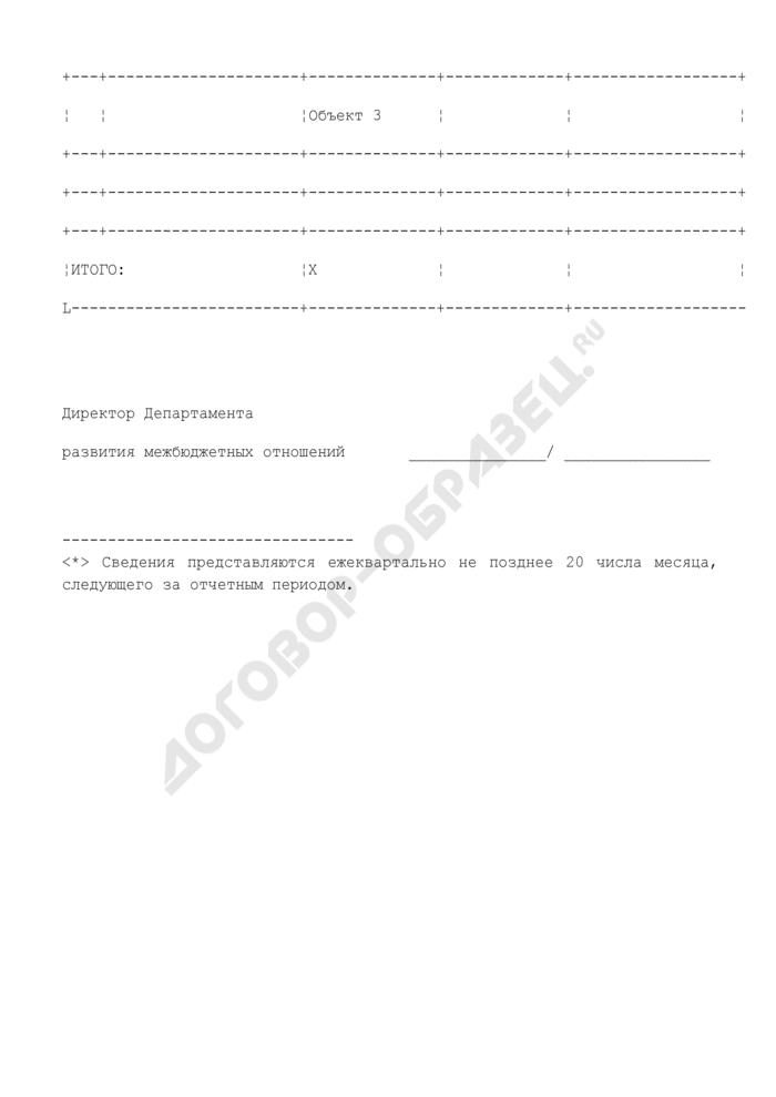 Сведения об объемах выполненных работ по объектам, включенным в перечень мероприятий по развитию социальной и инженерной инфраструктуры субъектов Российской Федерации и муниципальных образований на 2008 год. Страница 2