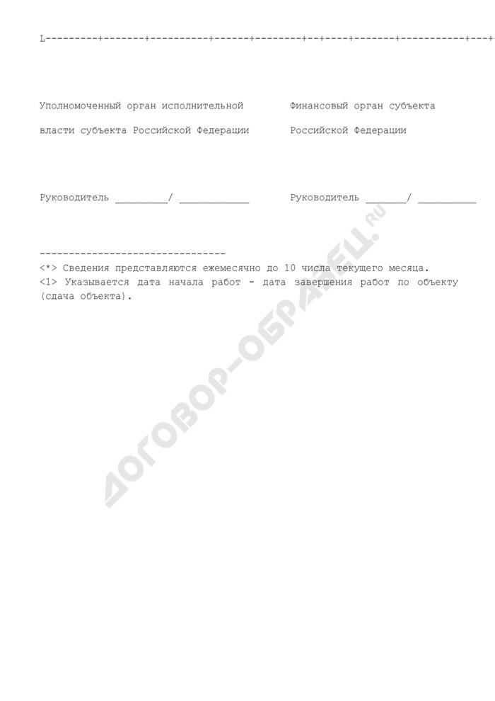 Сведения об объемах выполненных работ по объектам, включенным в перечень мероприятий на развитие социальной и инженерной инфраструктуры субъектов Российской Федерации и муниципальных образований на 2008 год. Страница 2