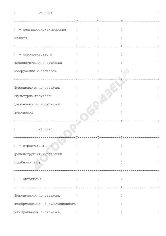 Сведения об объеме бюджетных ассигнований, предусмотренных в консолидированном бюджете субъекта Российской Федерации на финансовое обеспечение расходных обязательств по софинансированию (финансированию) мероприятий по реализации Программы, а также об объеме средств, привлекаемых из внебюджетных источников (приложение к соглашению о порядке и условиях предоставления субсидий из федерального бюджета бюджету субъекта Российской Федерации на мероприятия по улучшению жилищных условий граждан, проживающих в сельской местности). Страница 3