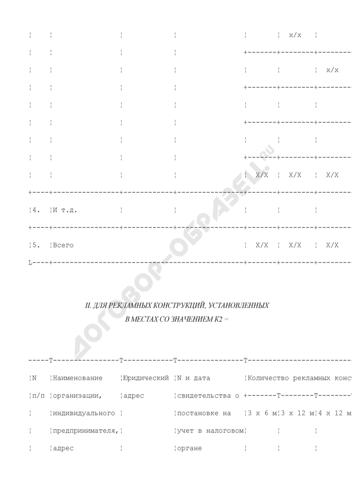Сведения об организациях и индивидуальных предпринимателях, а также принадлежащих им рекламных конструкциях (за исключением владельцев вывесок с собственной информацией об изготовителе, исполнителе или продавце) в Подольском муниципальном районе Московской области. Страница 3