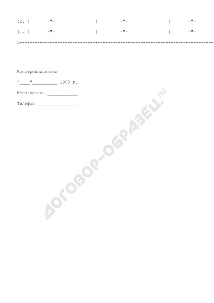 Сведения об организациях, имеющих лицензии на производство работ. Форма N М1. Страница 2