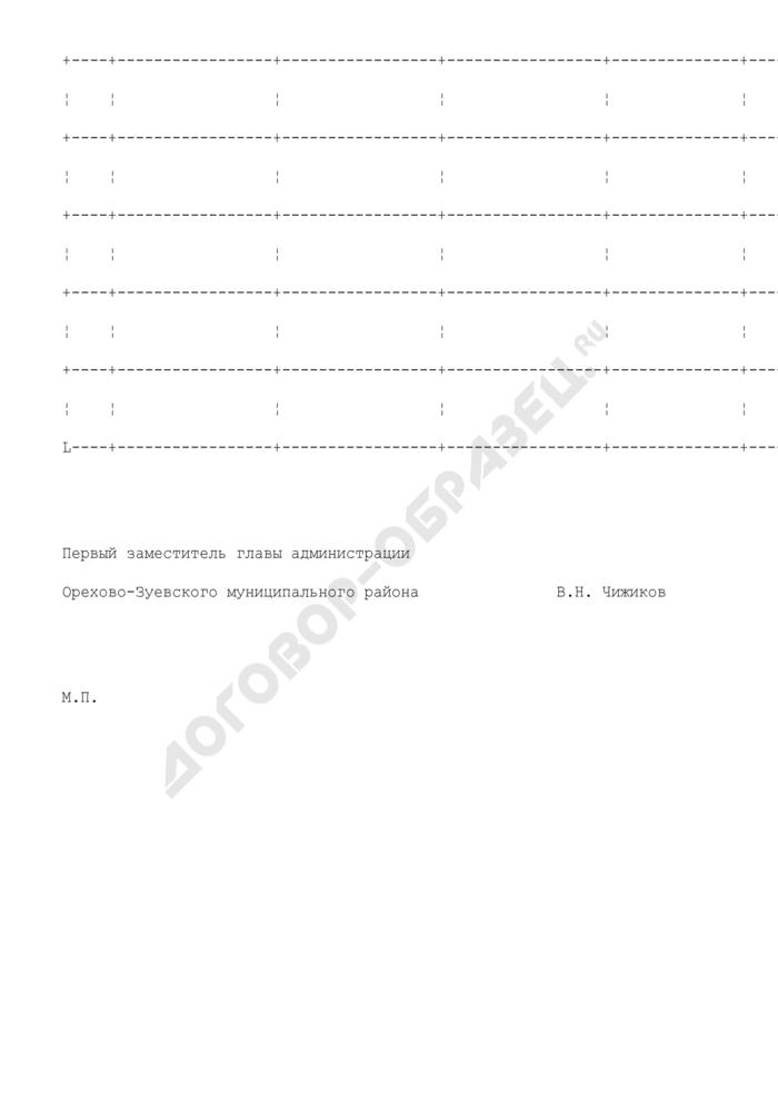 Сведения об организации-соискателе лицензии на розничную продажу алкогольной продукции на территории Орехово-Зуевского муниципального района. Страница 2