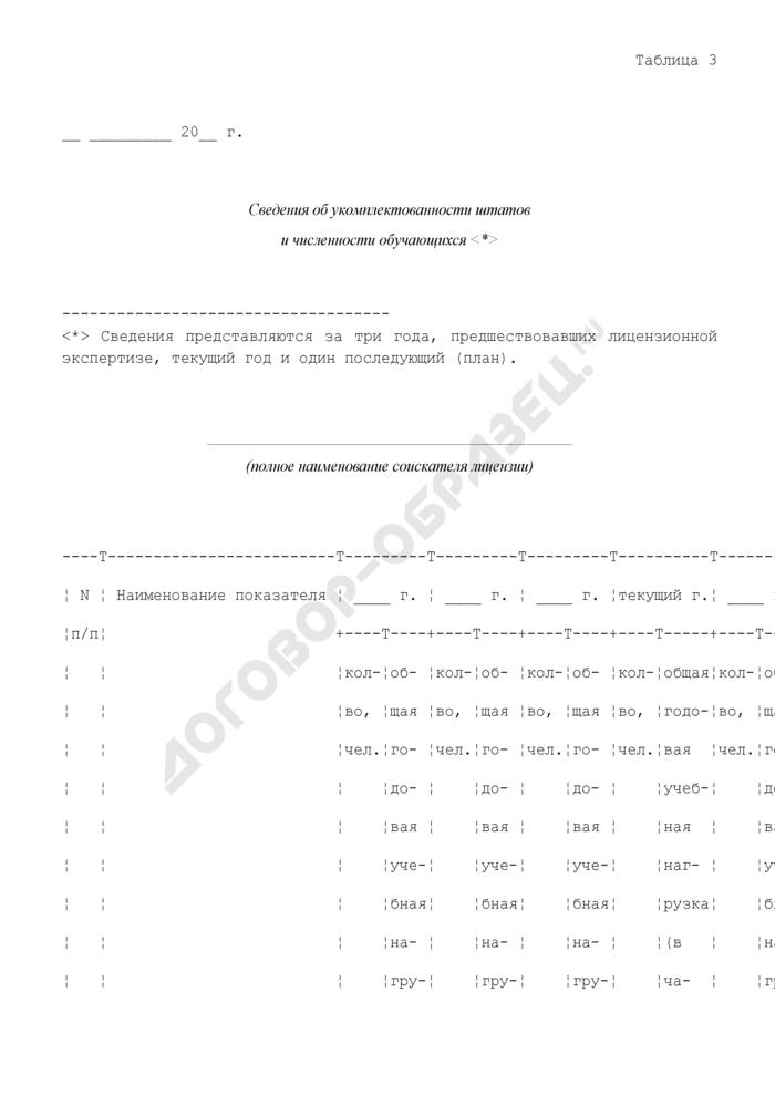 Сведения об укомплектованности штатов и численности обучающихся. Страница 1