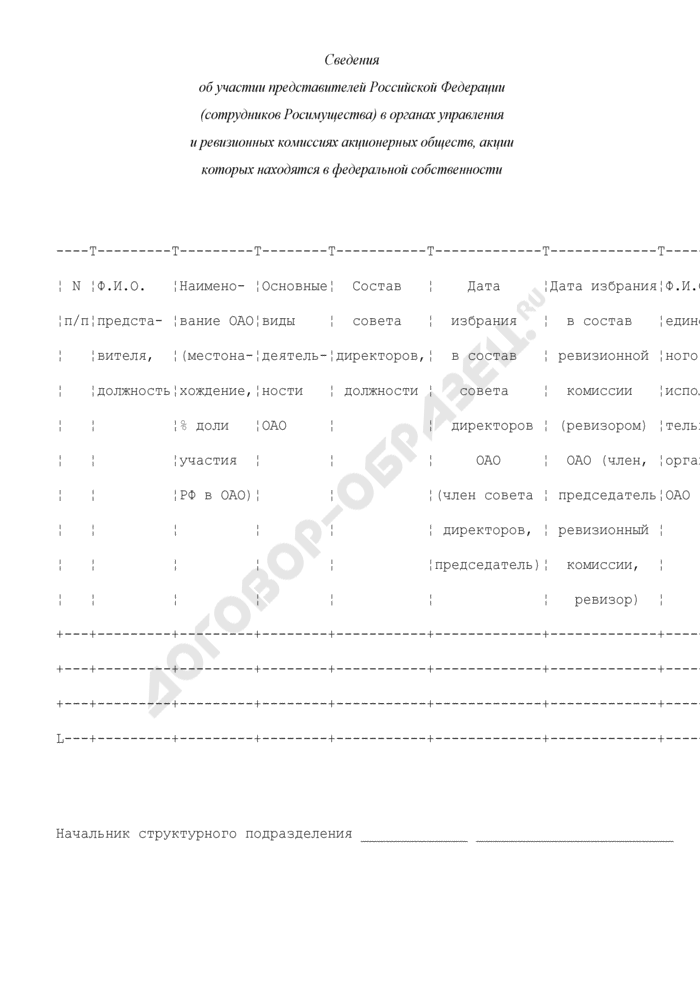 Сведения об участии представителей Российской Федерации (сотрудников Росимущества) в органах управления и ревизионных комиссиях акционерных обществ, акции которых находятся в федеральной собственности. Страница 1
