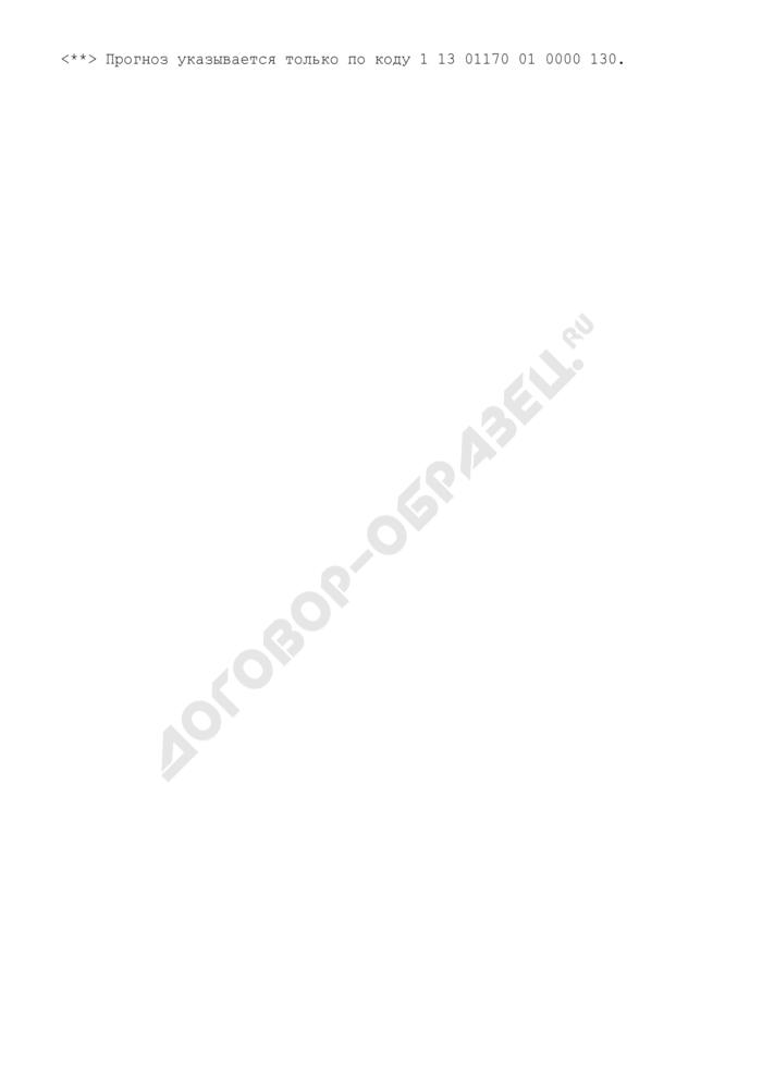 Сведения от федеральных государственных учреждений, подведомственных Минсельхозу России о фактическом поступлении доходов федерального бюджета. Страница 3