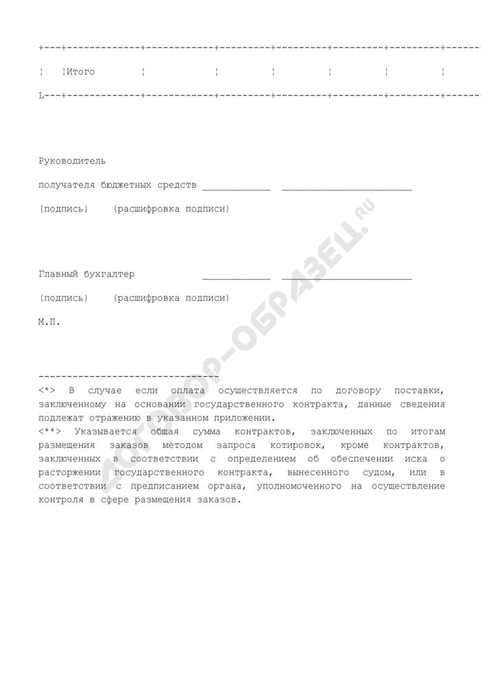 Сведения по государственным контрактам, заключенным по итогам размещения заказов методом запроса котировок в Московской области. Страница 2