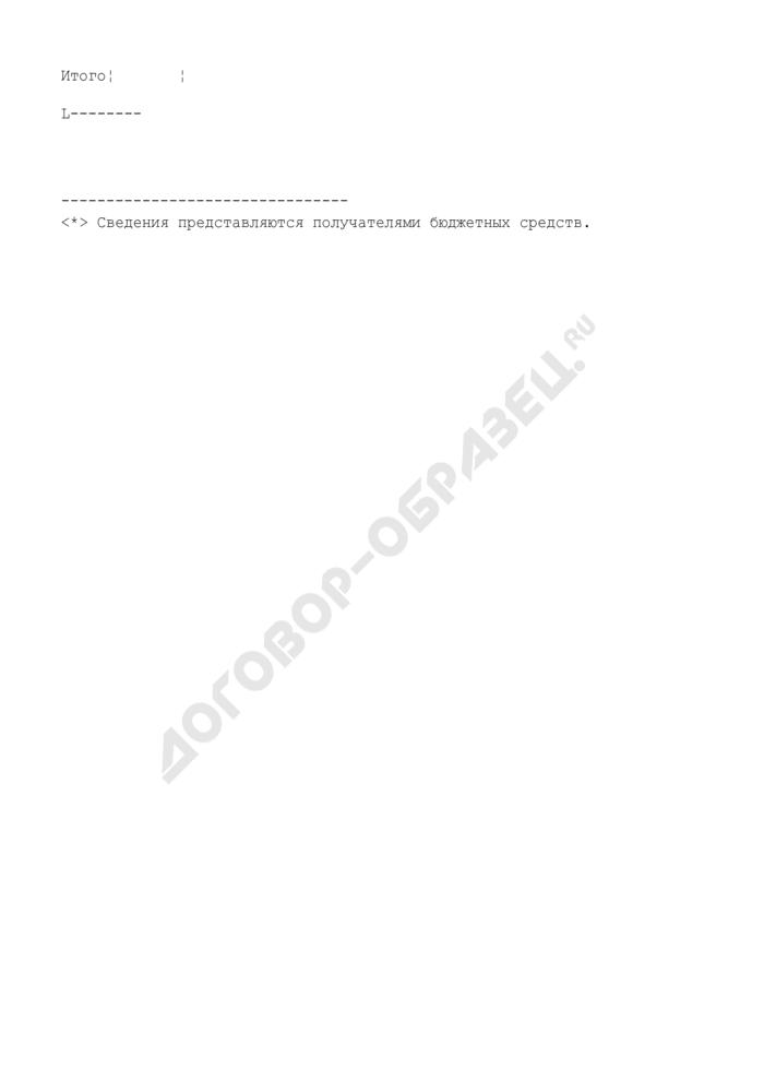 Сведения по дебиторской и кредиторской задолженности (приложение к пояснительной записке к бюджетной отчетности территориального фонда обязательного медицинского страхования). Страница 2