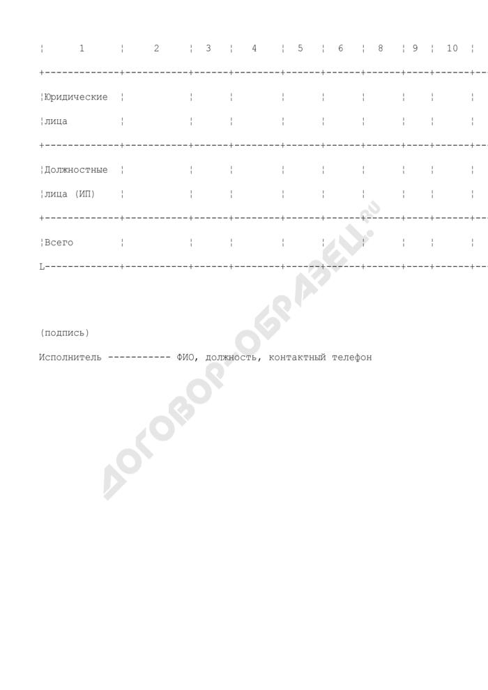 Сведения по субъекту РФ о принятых административных мерах по результатам проверок хозяйствующих субъектов, осуществляющих розничную реализацию табачной продукции. Страница 2