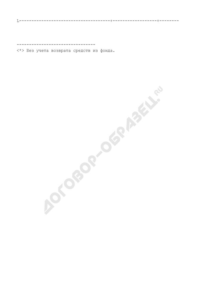 Данные для размещения на Интернет-портале Центризбиркома РФ. Сведения об общей сумме средств, поступивших в избирательные фонды политических партий (на выборах депутатов Государственной Думы Федерального Собрания Российской Федерации) и израсходованных из них (на основании данных Сбербанка России) (таблица 1.18). Страница 2