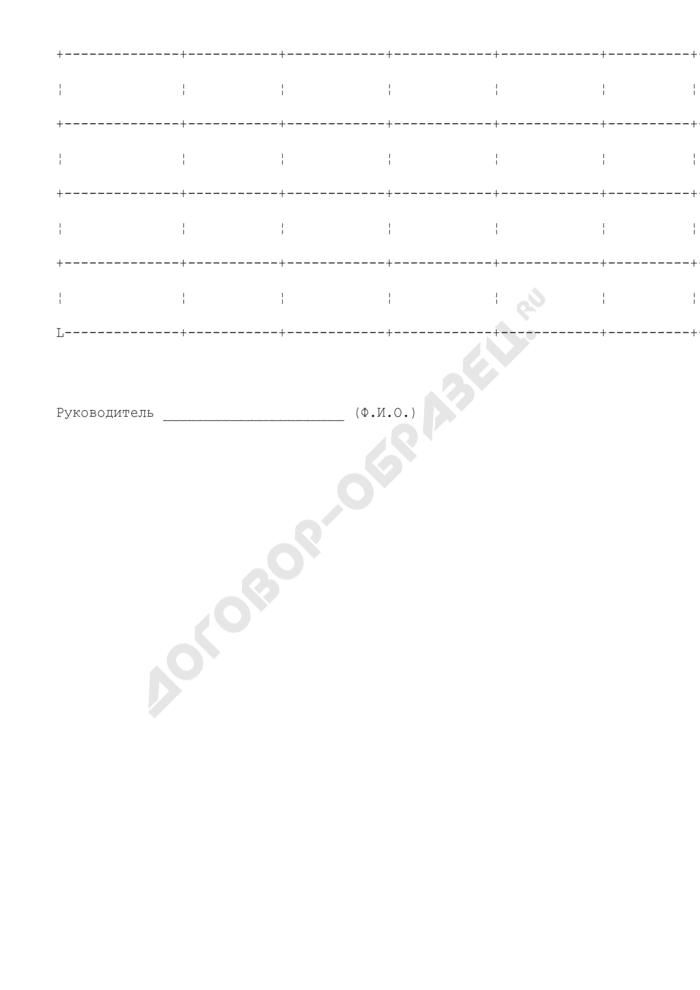 Сводные сведения о заключенных договорах (контрактах, соглашениях) по реализации мероприятий федеральных целевых программ в 2004 году и договорах (контрактах, соглашениях) о порядке финансирования строек и объектов, включенных в федеральную адресную инвестиционную программу на 2004 год. Страница 2