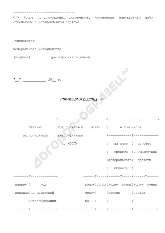 Сводные сведения об исполнении судебных решений по денежным обязательствам получателей средств федерального бюджета. Страница 3