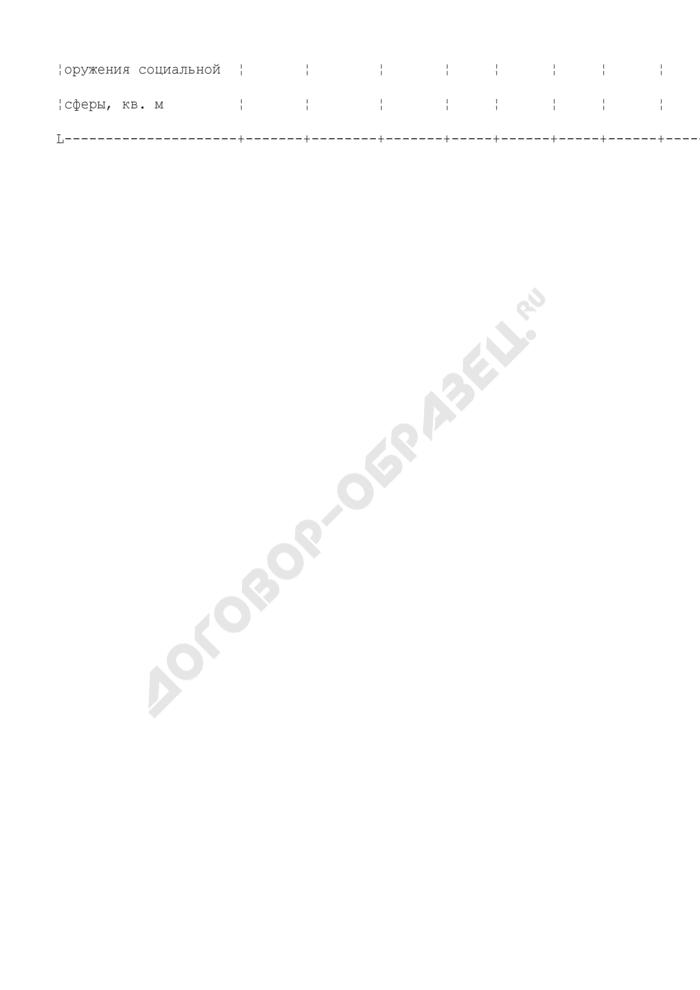 Сводные сведения об объектах недвижимости предприятия, находящегося в сфере ведения и координации Роспрома. Форма N VII/10. Страница 2