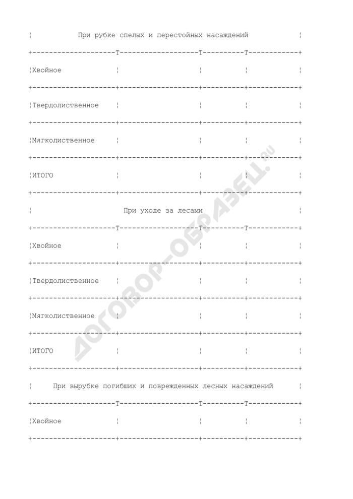 Состав проекта освоения лесов. Общие сведения о ежегодных объемах заготовки древесины. Страница 3