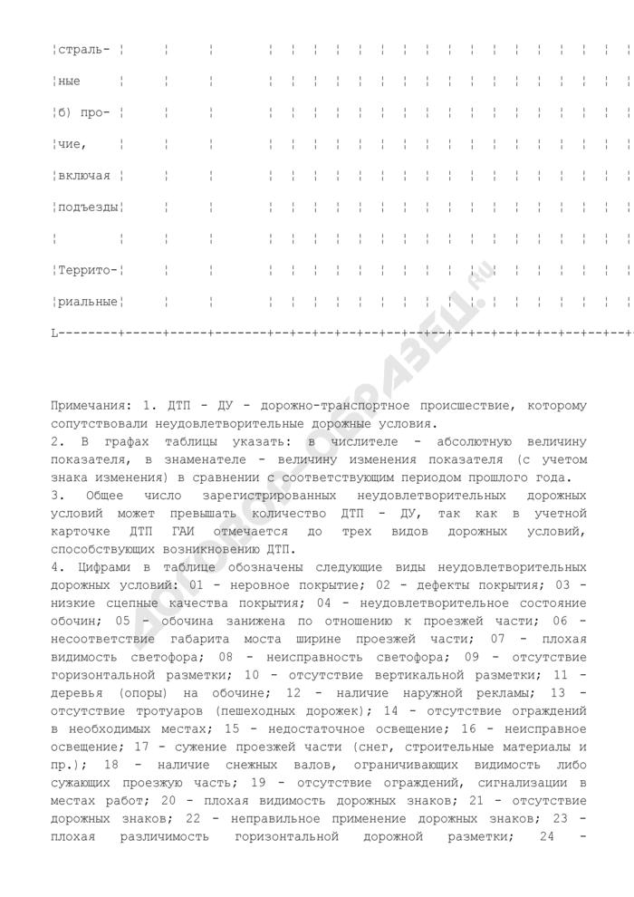 Состояние аварийности на подведомственной сети автомобильных дорог на территории Российской Федерации. Страница 2
