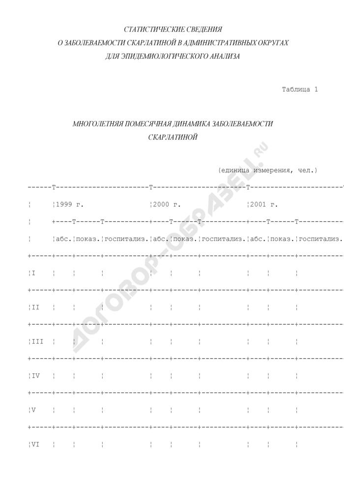 Статистические сведения о заболеваемости скарлатиной в административных округах г. Москвы для эпидемиологического анализа. Страница 1