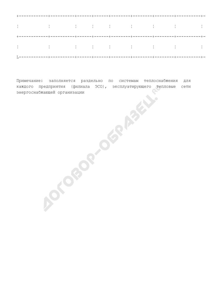 Таблицы для расчета и обоснования нормативов технологических потерь при передаче тепловой энергии. Сведения по насосному оборудованию. Страница 2